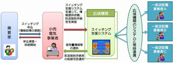 スイッチング支援システムとはスイッチングシステムとは