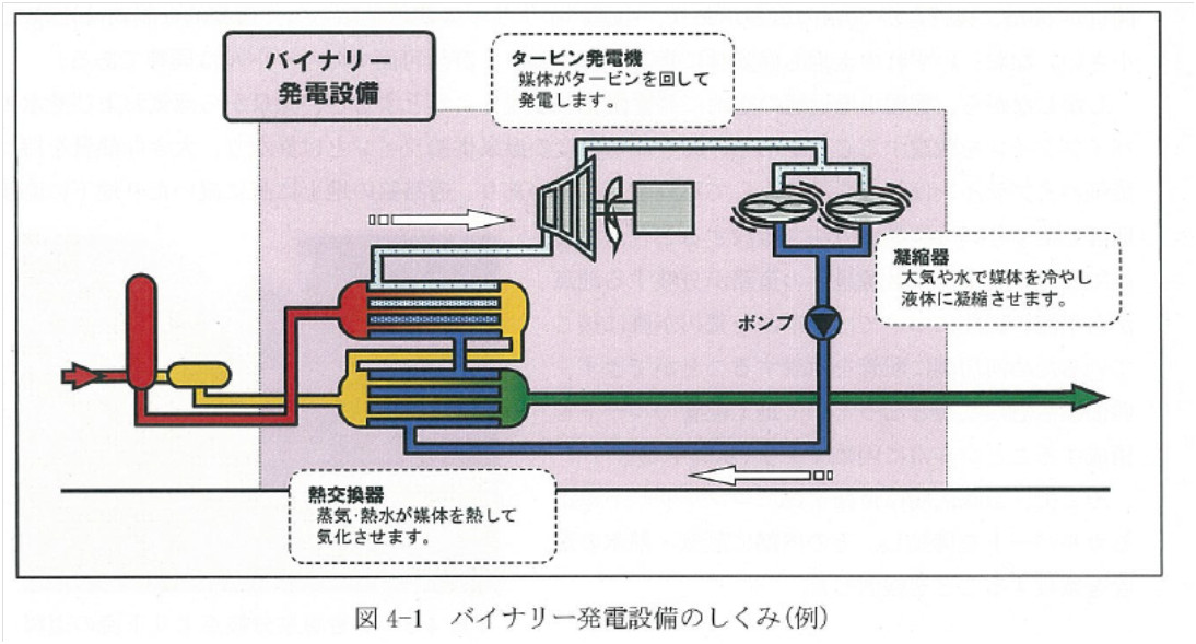 バイナリ―発電