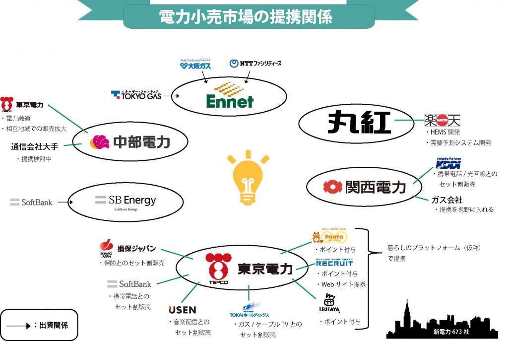 結局、どこの電力会社がどこと提携するのか まとめてみた提携会社一覧図大手の電力会社が大手企業と提携する傾向