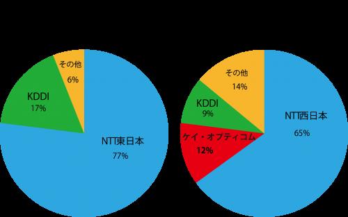 eoグラフ