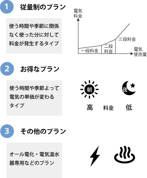 電気プラン種類は3つ