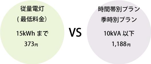 関電基本料金
