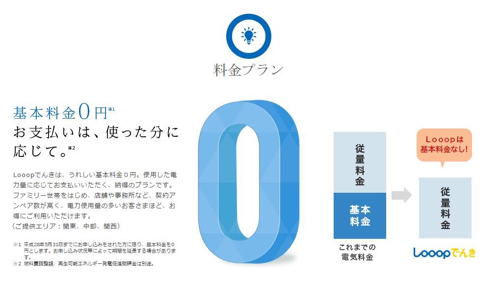 Looop_基本料金0円
