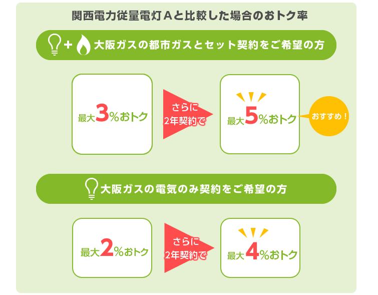 """大阪ガス""""></a>  </div> </div></div><div class="""