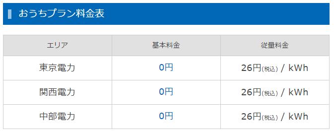 Looopおうちプラン_料金表