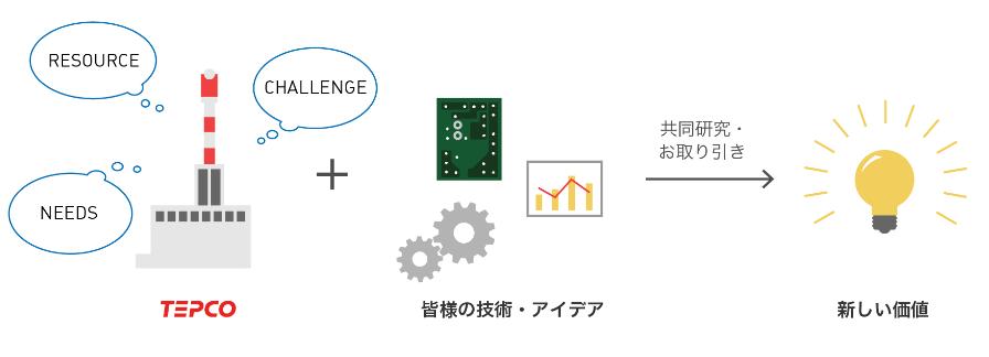 東京電力 ビッグデータ1