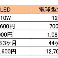 LED照明は白熱電球より総コストが10年で5倍もお得!?