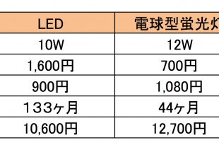 LED比較表.xlsx